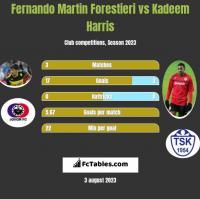 Fernando Martin Forestieri vs Kadeem Harris h2h player stats