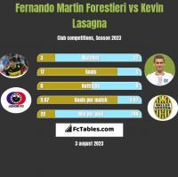 Fernando Martin Forestieri vs Kevin Lasagna h2h player stats