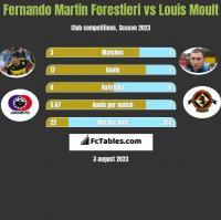 Fernando Martin Forestieri vs Louis Moult h2h player stats