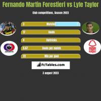 Fernando Martin Forestieri vs Lyle Taylor h2h player stats