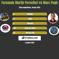 Fernando Martin Forestieri vs Marc Pugh h2h player stats