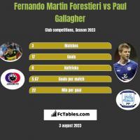 Fernando Martin Forestieri vs Paul Gallagher h2h player stats