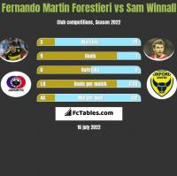 Fernando Martin Forestieri vs Sam Winnall h2h player stats