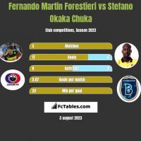 Fernando Martin Forestieri vs Stefano Okaka Chuka h2h player stats