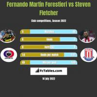 Fernando Martin Forestieri vs Steven Fletcher h2h player stats