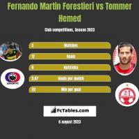 Fernando Martin Forestieri vs Tommer Hemed h2h player stats