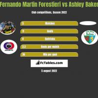 Fernando Martin Forestieri vs Ashley Baker h2h player stats