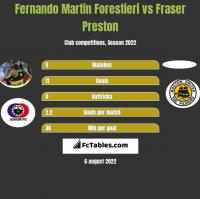 Fernando Martin Forestieri vs Fraser Preston h2h player stats