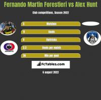 Fernando Martin Forestieri vs Alex Hunt h2h player stats
