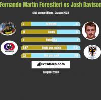 Fernando Martin Forestieri vs Josh Davison h2h player stats
