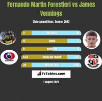 Fernando Martin Forestieri vs James Vennings h2h player stats