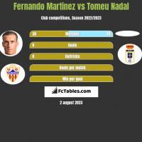 Fernando Martinez vs Tomeu Nadal h2h player stats