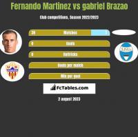 Fernando Martinez vs gabriel Brazao h2h player stats