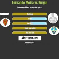 Fernando Meira vs Burgui h2h player stats