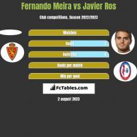 Fernando Meira vs Javier Ros h2h player stats