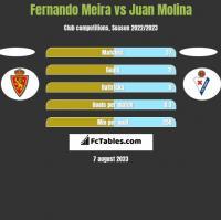 Fernando Meira vs Juan Molina h2h player stats