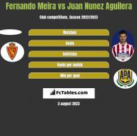 Fernando Meira vs Juan Nunez Aguilera h2h player stats