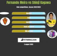 Fernando Meira vs Shinji Kagawa h2h player stats
