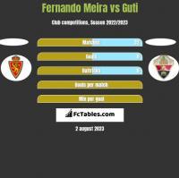 Fernando Meira vs Guti h2h player stats