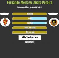 Fernando Meira vs Andre Pereira h2h player stats