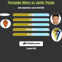 Fernando Meira vs Javier Puado h2h player stats