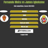 Fernando Meira vs James Igbekeme h2h player stats