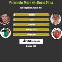 Fernando Meza vs Alexis Pena h2h player stats
