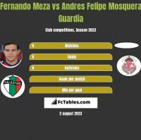 Fernando Meza vs Andres Felipe Mosquera Guardia h2h player stats