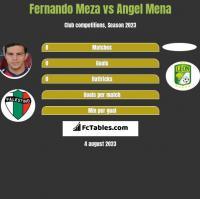 Fernando Meza vs Angel Mena h2h player stats