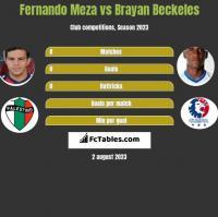 Fernando Meza vs Brayan Beckeles h2h player stats