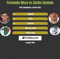 Fernando Meza vs Carlos Guzman h2h player stats