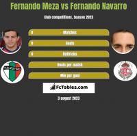Fernando Meza vs Fernando Navarro h2h player stats