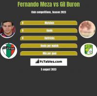 Fernando Meza vs Gil Buron h2h player stats