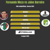 Fernando Meza vs Jaine Barreiro h2h player stats