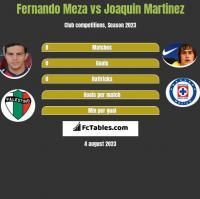 Fernando Meza vs Joaquin Martinez h2h player stats