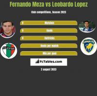 Fernando Meza vs Leobardo Lopez h2h player stats