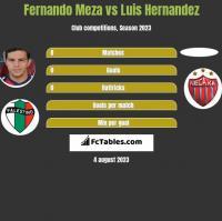 Fernando Meza vs Luis Hernandez h2h player stats