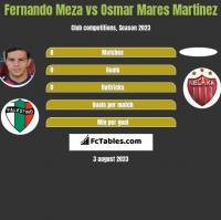 Fernando Meza vs Osmar Mares Martinez h2h player stats