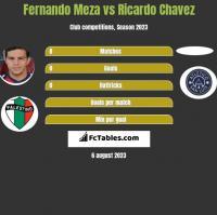 Fernando Meza vs Ricardo Chavez h2h player stats