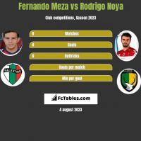 Fernando Meza vs Rodrigo Noya h2h player stats