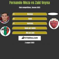 Fernando Meza vs Zaid Veyna h2h player stats