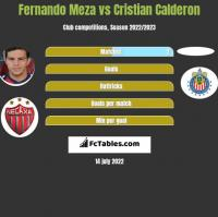Fernando Meza vs Cristian Calderon h2h player stats