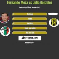 Fernando Meza vs Julio Gonzalez h2h player stats