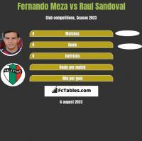 Fernando Meza vs Raul Sandoval h2h player stats