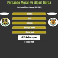 Fernando Moran vs Albert Dorca h2h player stats