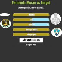 Fernando Moran vs Burgui h2h player stats