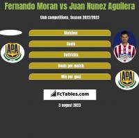 Fernando Moran vs Juan Nunez Aguilera h2h player stats