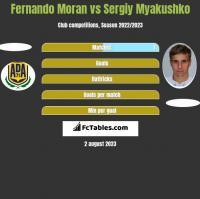 Fernando Moran vs Sergiy Myakushko h2h player stats