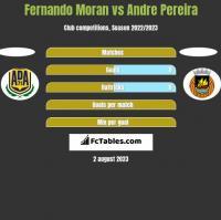 Fernando Moran vs Andre Pereira h2h player stats
