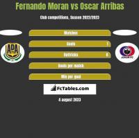 Fernando Moran vs Oscar Arribas h2h player stats